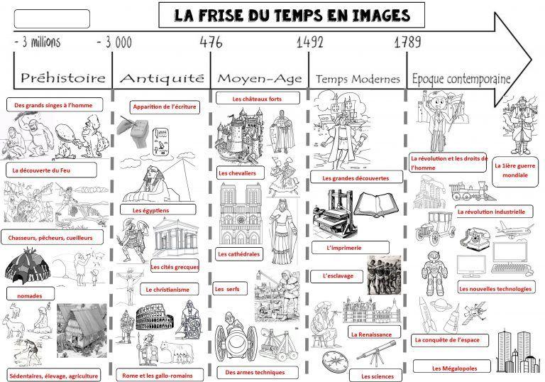 Frise Du Temps En Images Le Blog De Monsieur Mathieu Histoire Ce2 Histoire Geographie Histoire Cm1