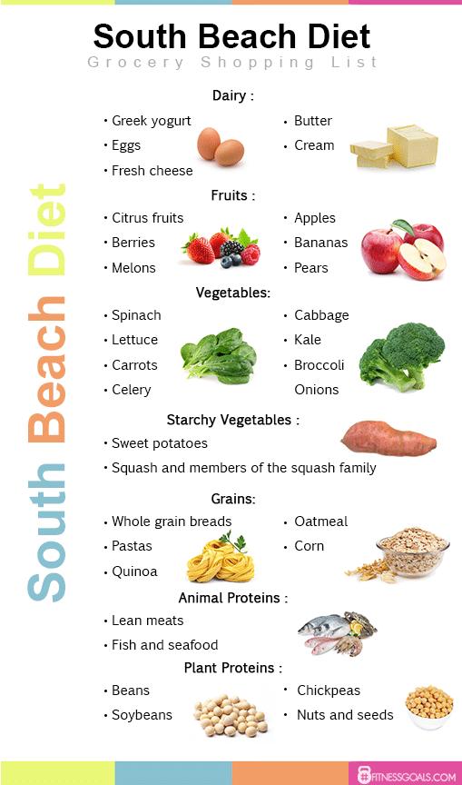 vegetarian south beach diet allowed fods