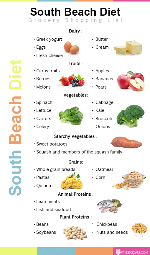south beach diet phase 2 breakfast not eggs