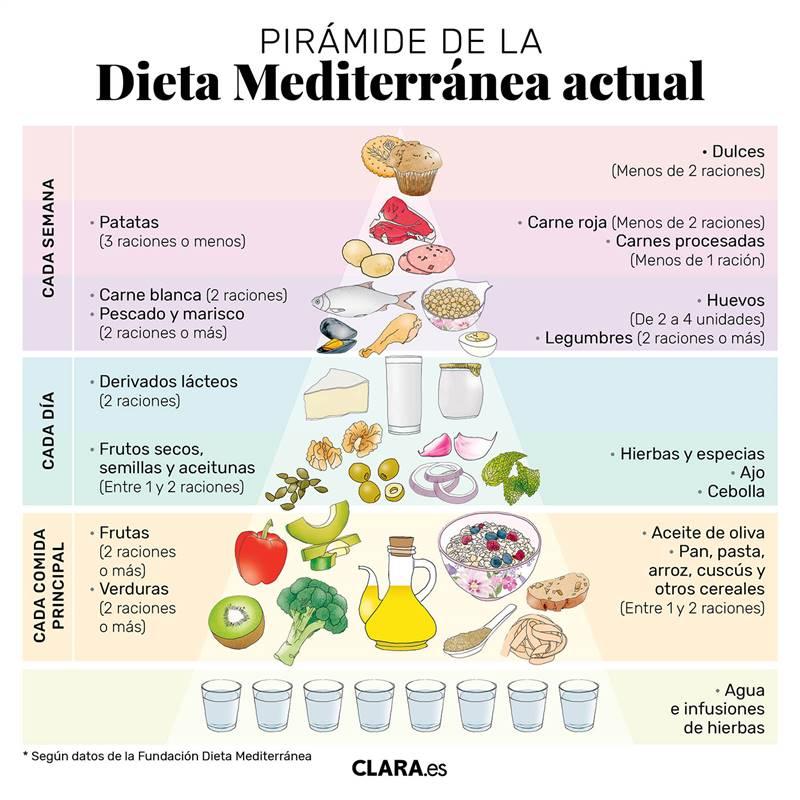 Ayuda con como acelerar el metabolismo basal