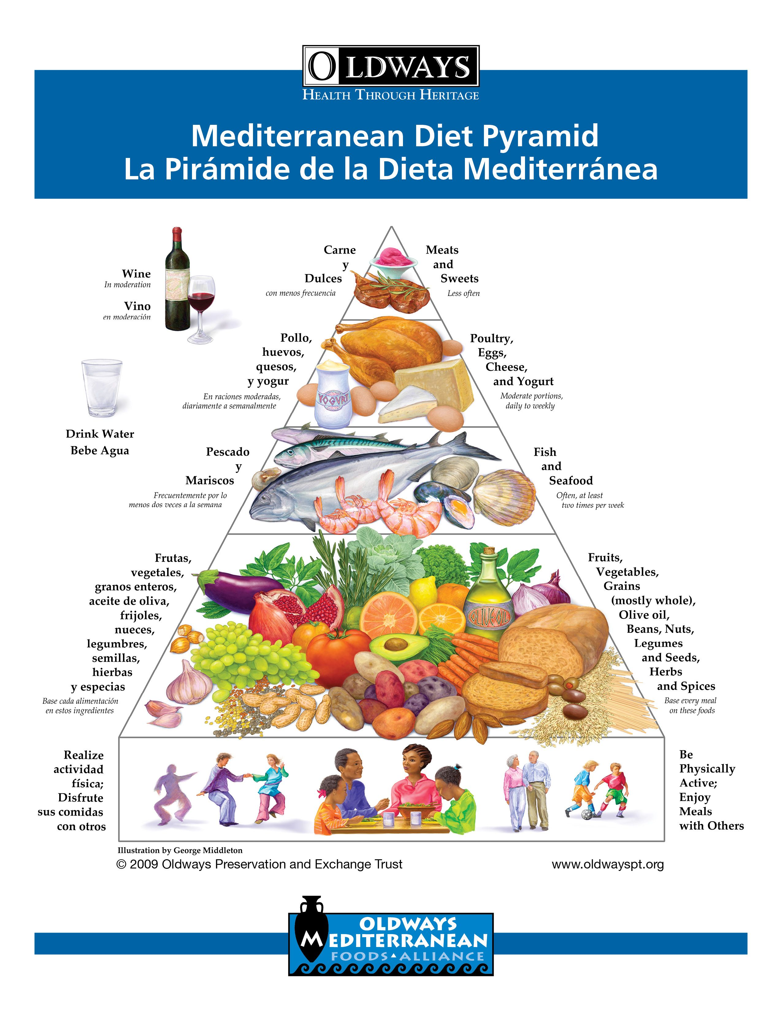 la dieta mediterranea piramide