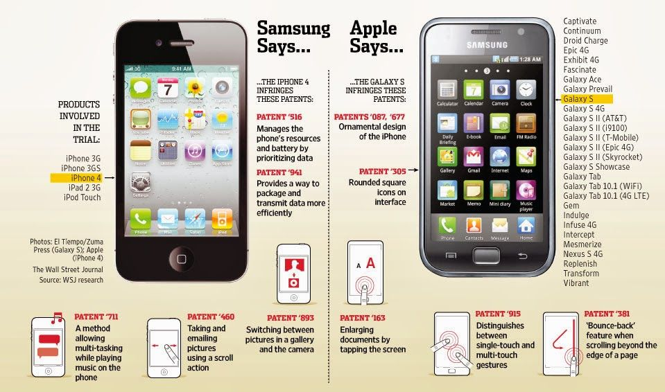 Patent Case Samsung Need To Pay 290 Million To Apple Samsung