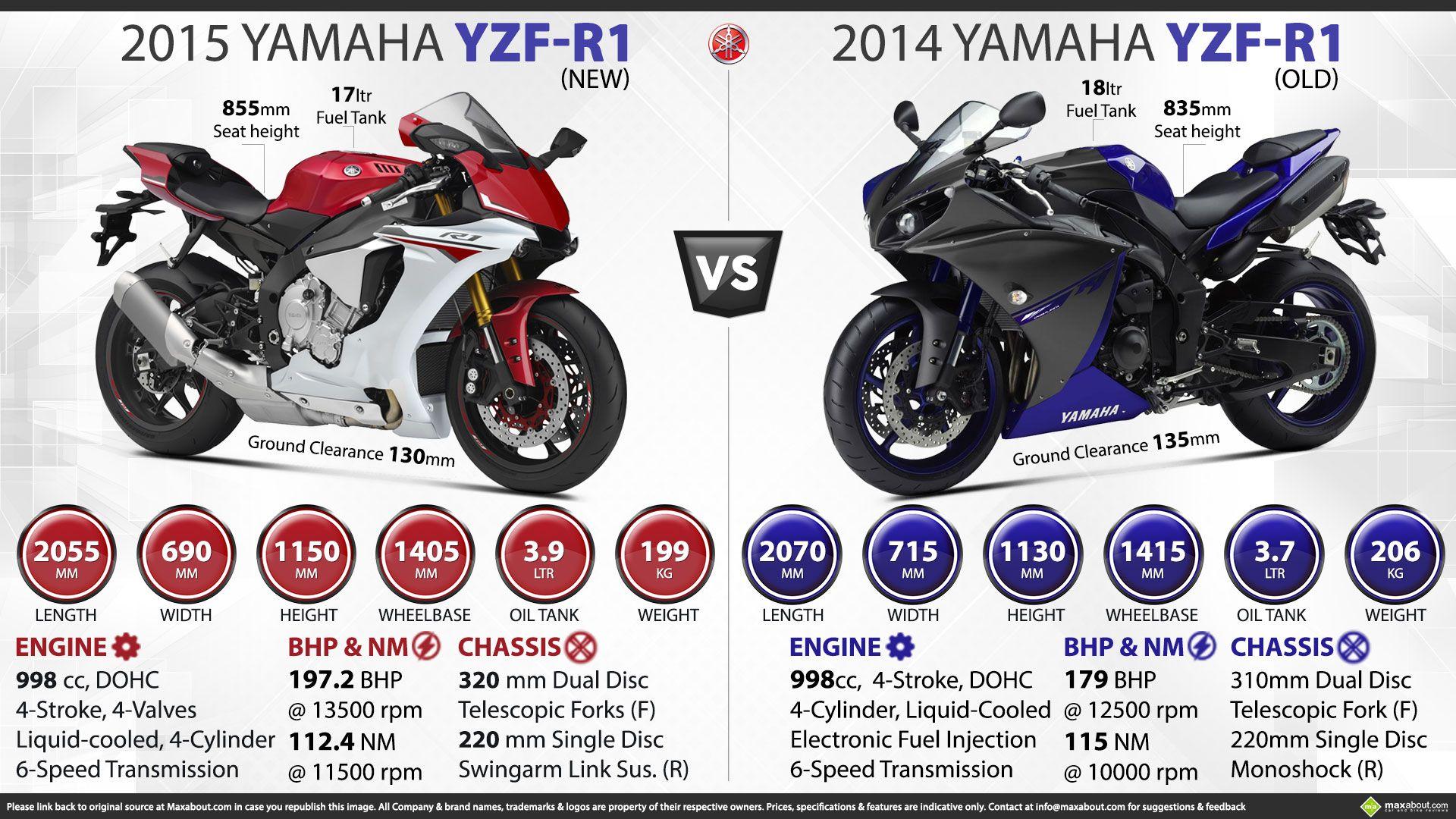 New Yamaha Yzf R1 Vs Old Yamaha Yzf R1 Yamaha Yzf R1 Yamaha