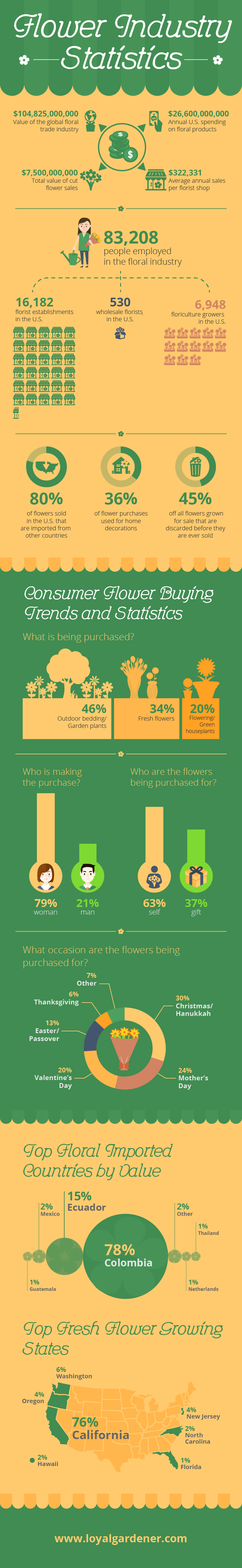 An In-Depth Look into the Current Flower Industry Statistics #Infographic