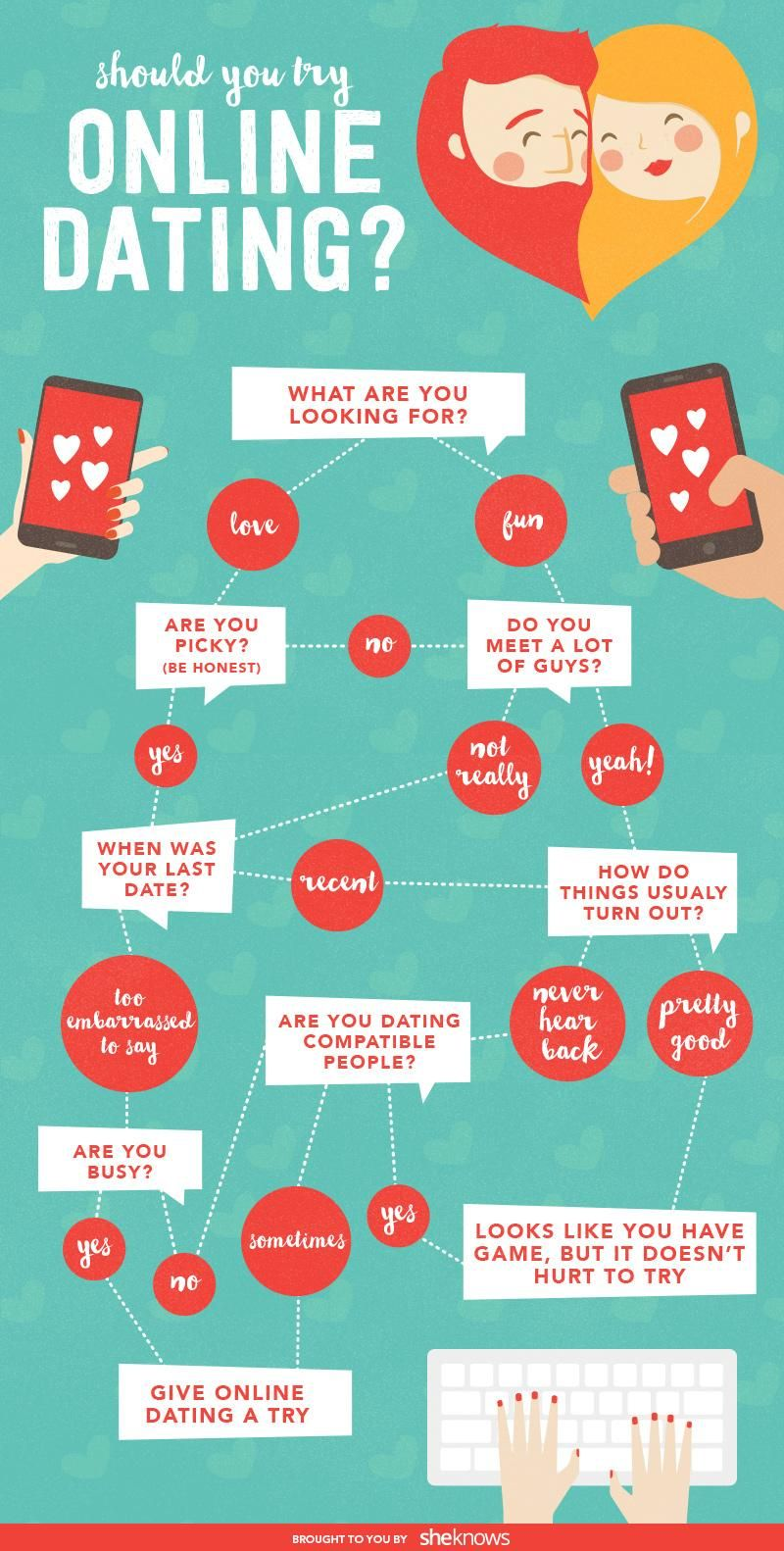 Go with the flow(chart) to determine if online dating will work for ...