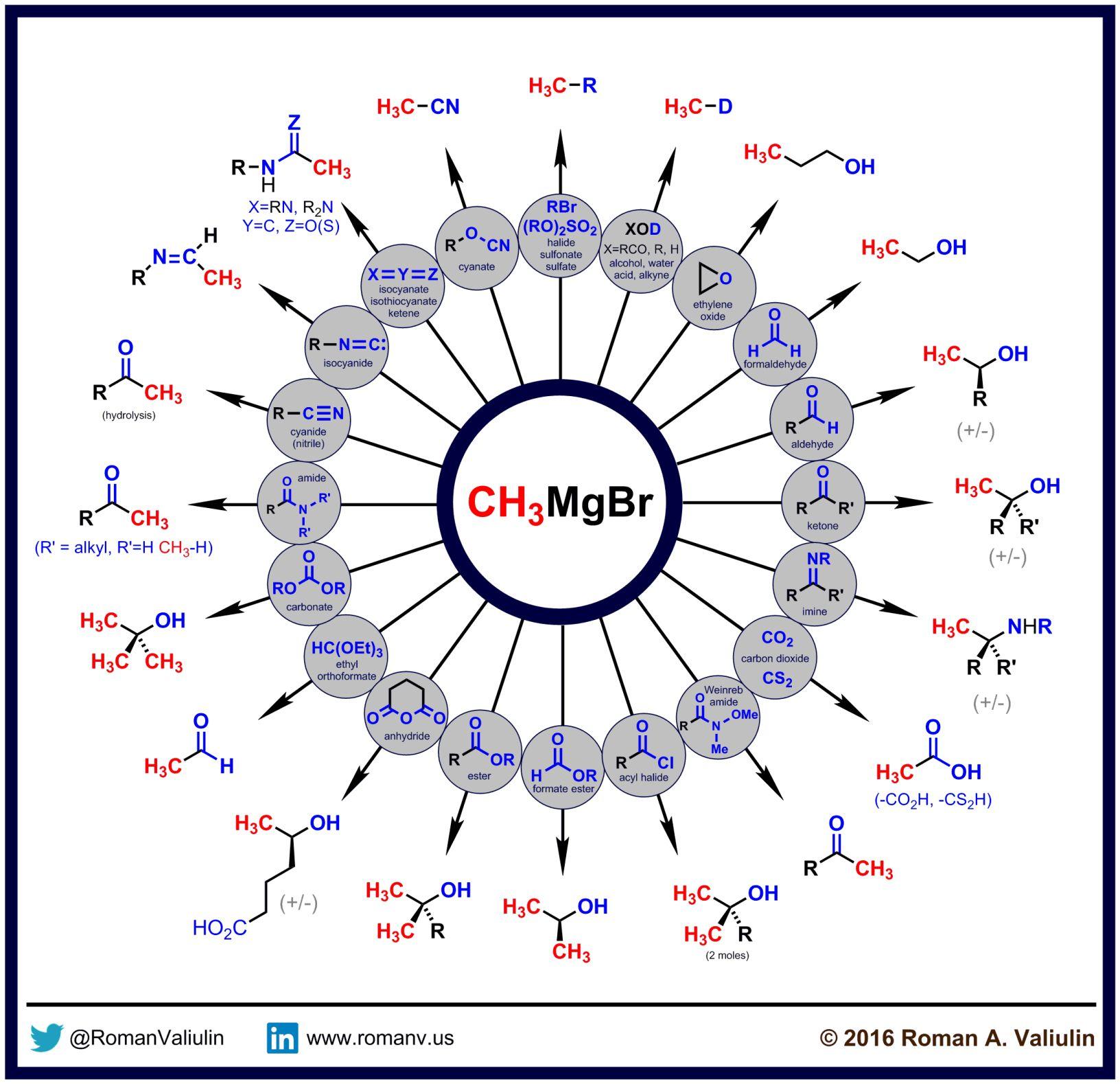 Grignard Reagent C C Bond
