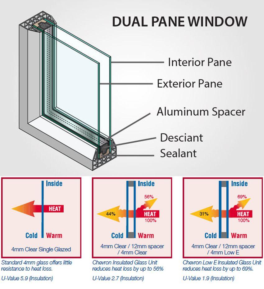 Heat Insulation Performance Of Igu Heat Insulation Glass Suppliers Insulation Materials