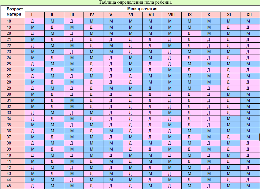 Image result for определить пол ребенка