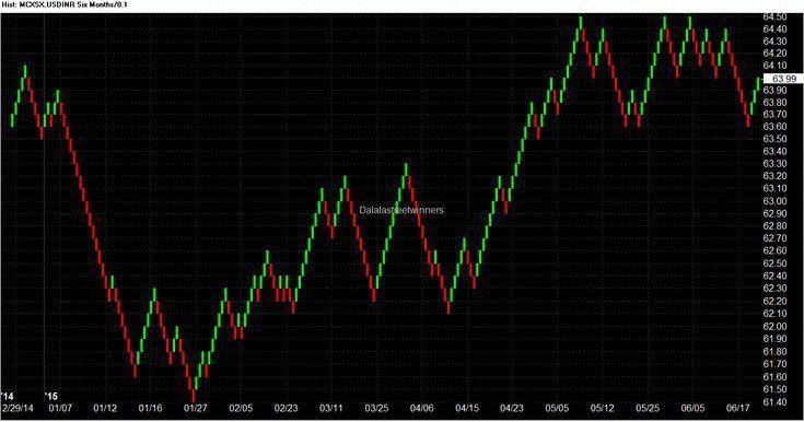 Chart Inr Nse Renko Renkochartsforex Usd Nse Usd Inr Renko