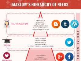 Maslow S Hierarchy Of Needs Maslow S Hierarchy Of Needs