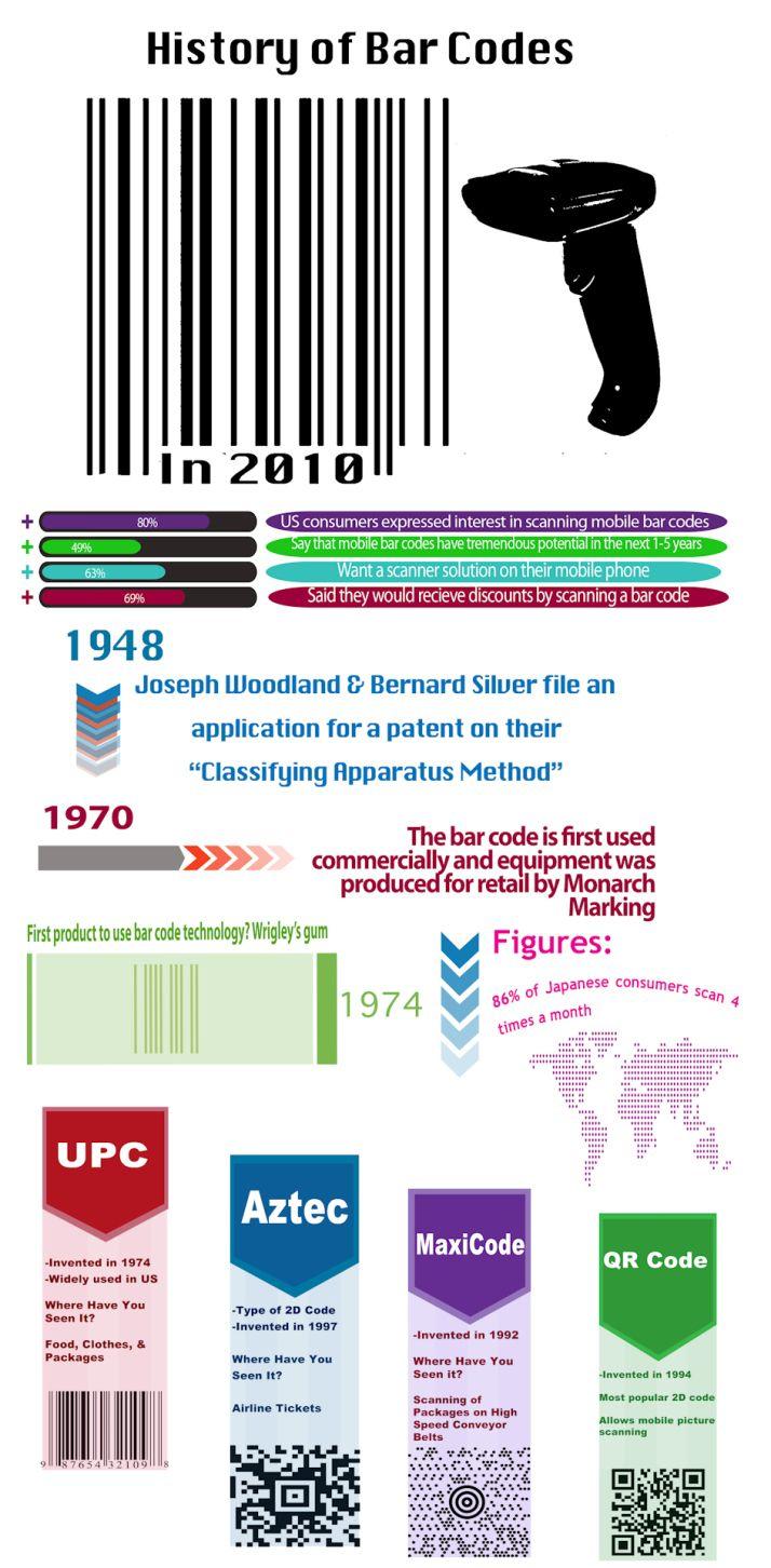 Historia de los códigos de barra