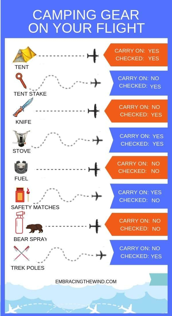 Photo of Camping and backpacking gear you can fly with infographic