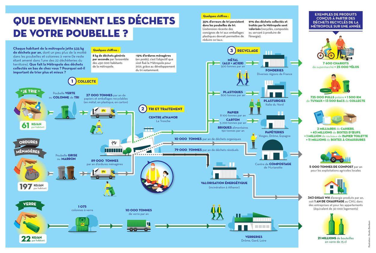 Infographie Recyclage Dechets Recyclage Dechets Dechets Recyclage