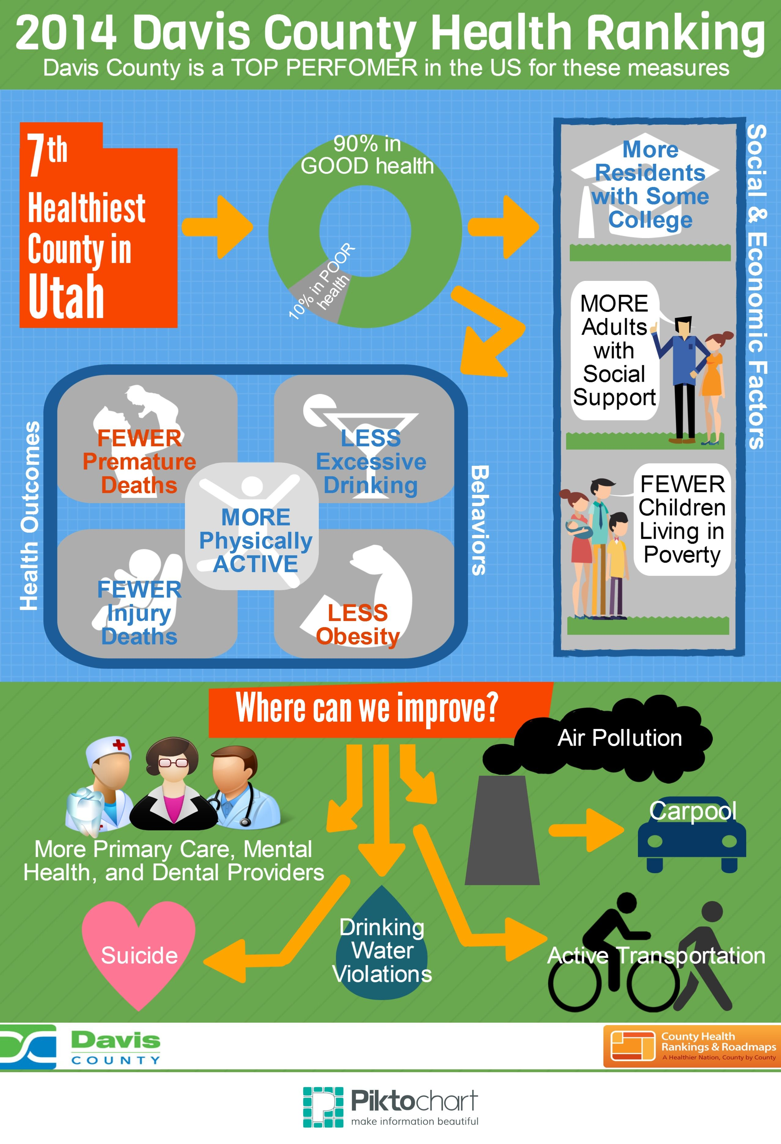 We Continue To Work With Partner Agencies To Make Positive Changes To Further Improve Health In Davis County Davis County Health Improve Health
