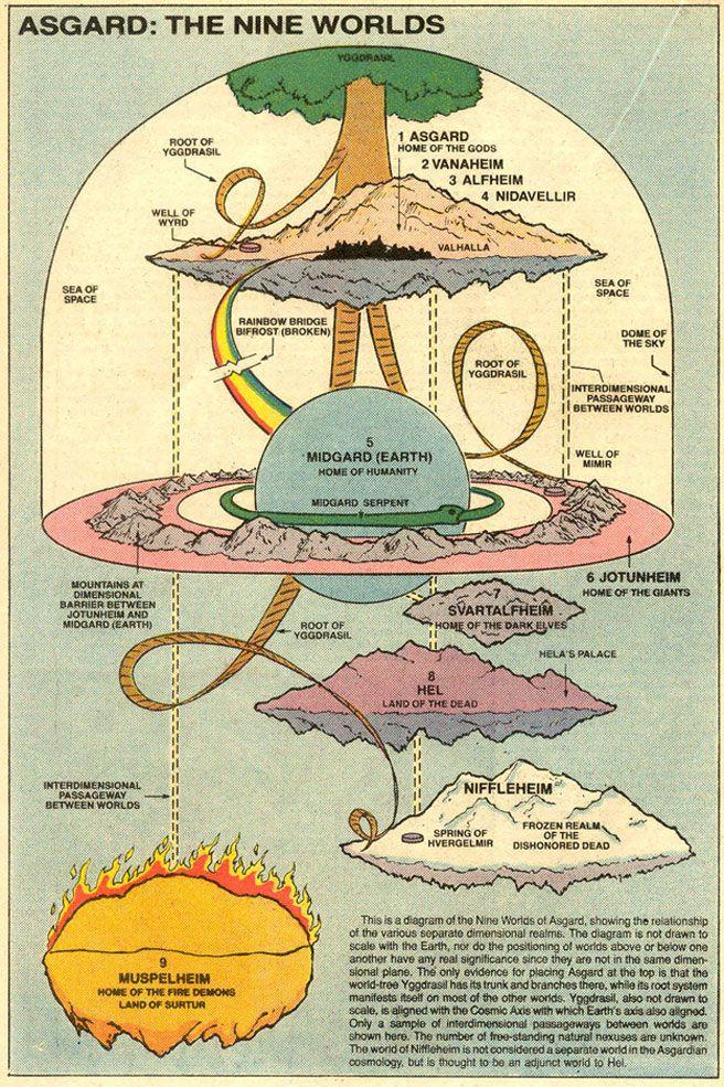 Norse World Map.Map Of The Nine Realms Nerdalicious Definition Norse Mythology