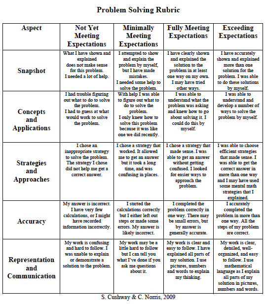 Here Is A RUBRIC To Use In Math Problem Solving It Written Kid Language For Them Learn Self And Peer Evaluate Great Kids See