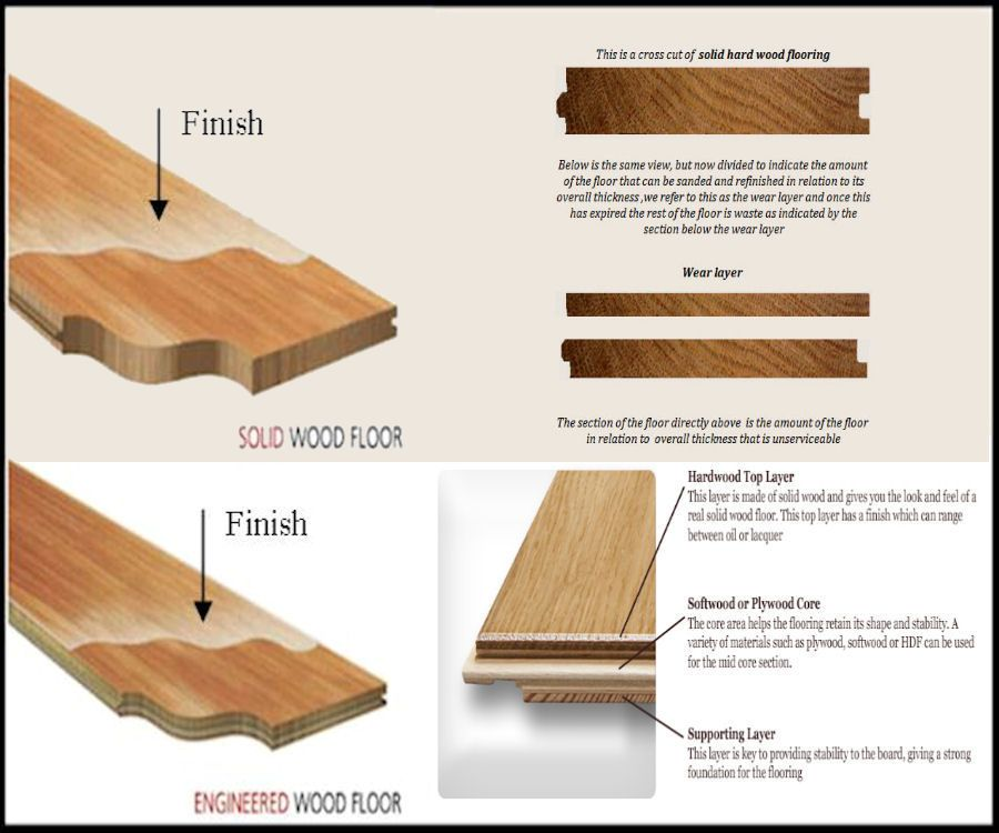 We Have A Video Below Too In 2020 Engineered Hardwood Hardwood Solid Hardwood Floors