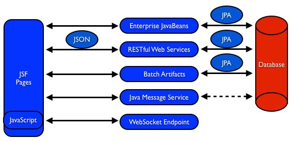 1000 ides propos de software architecture diagram sur pinterest programmation programmation informatique et java