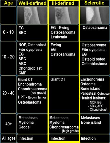 bone lesions