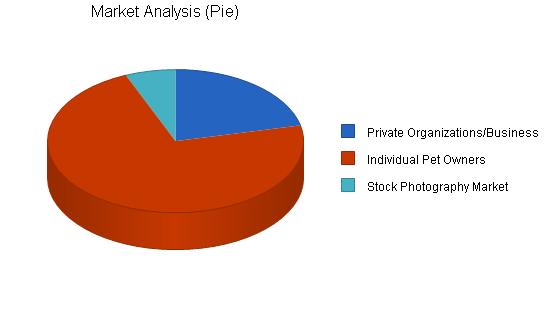 Pet photography business plan sample market analysis bplans pet photography business plan sample market analysis bplans accmission Image collections