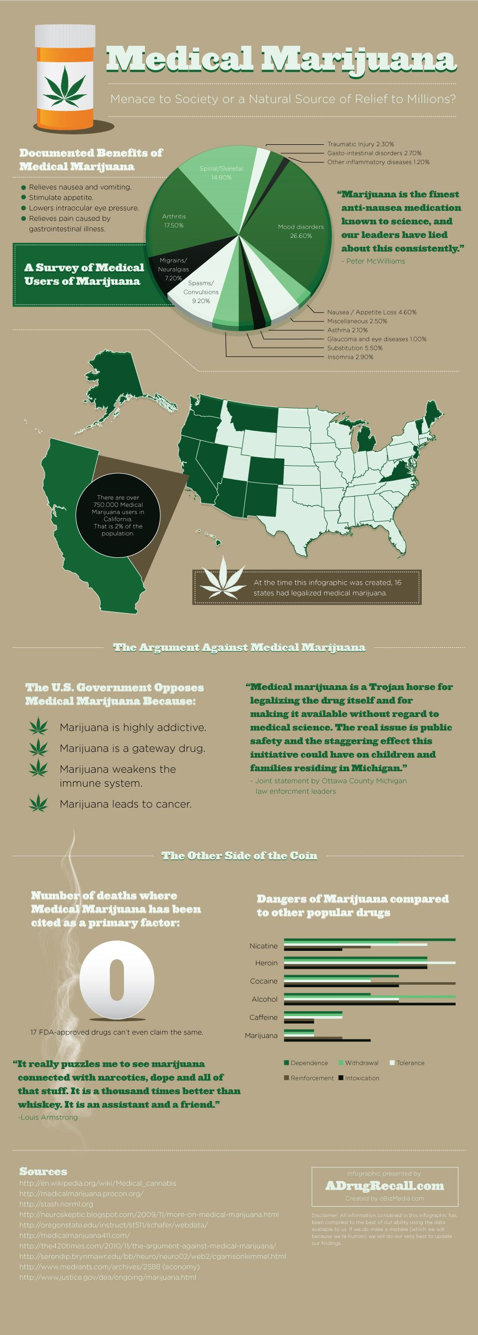 Writing a paper on legalization of marijuana, need good sources.?