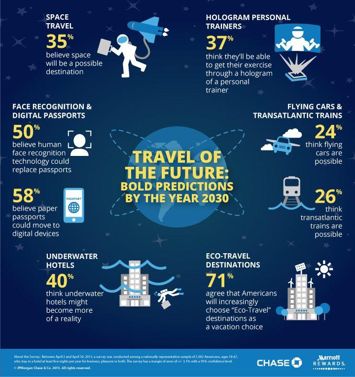 #Infografía: ¿Cómo serán los #viajes en 2030?
