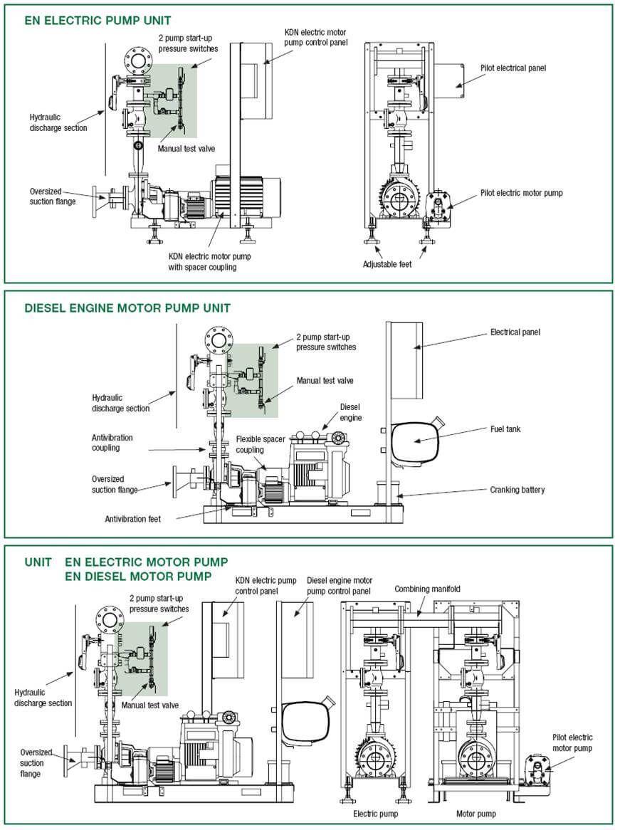 sprinkler system design for fire fightings sprinkler system design fire sprinkler system fire fighting [ 871 x 1166 Pixel ]