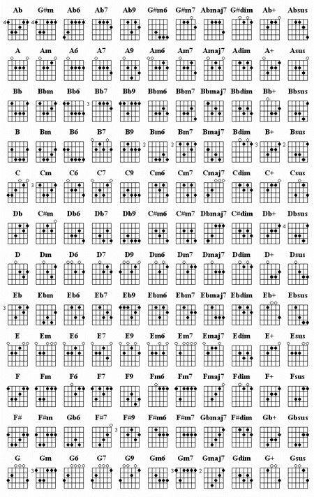 Guitar Chord Chart. To those who wish to be better at chords, I ...
