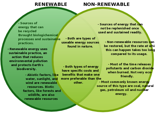 renewable and non renewable sources of energy aa pinterest Examples of Natural Resources renewable and non renewable sources of energy venn diagrams, renewable sources of energy