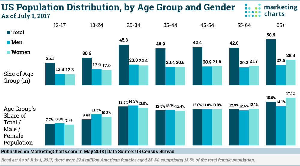 Censusbureau Us Population Distribution By Age Group And Gender