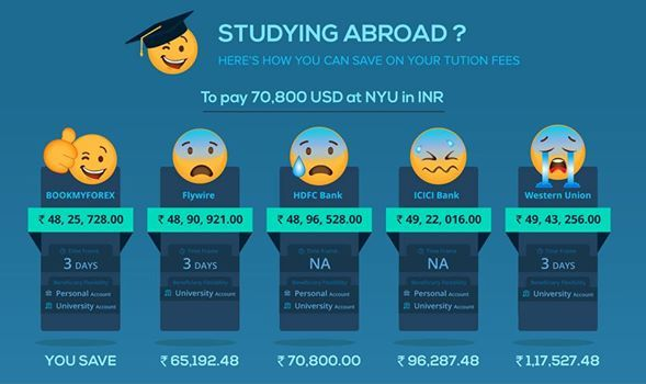 Are You Studying Abroad Or Planning To Then You Will Be Surprised Shocked To Know How Much You Can Save On Your Tui Money Transfer Credit Card Debit Transfer