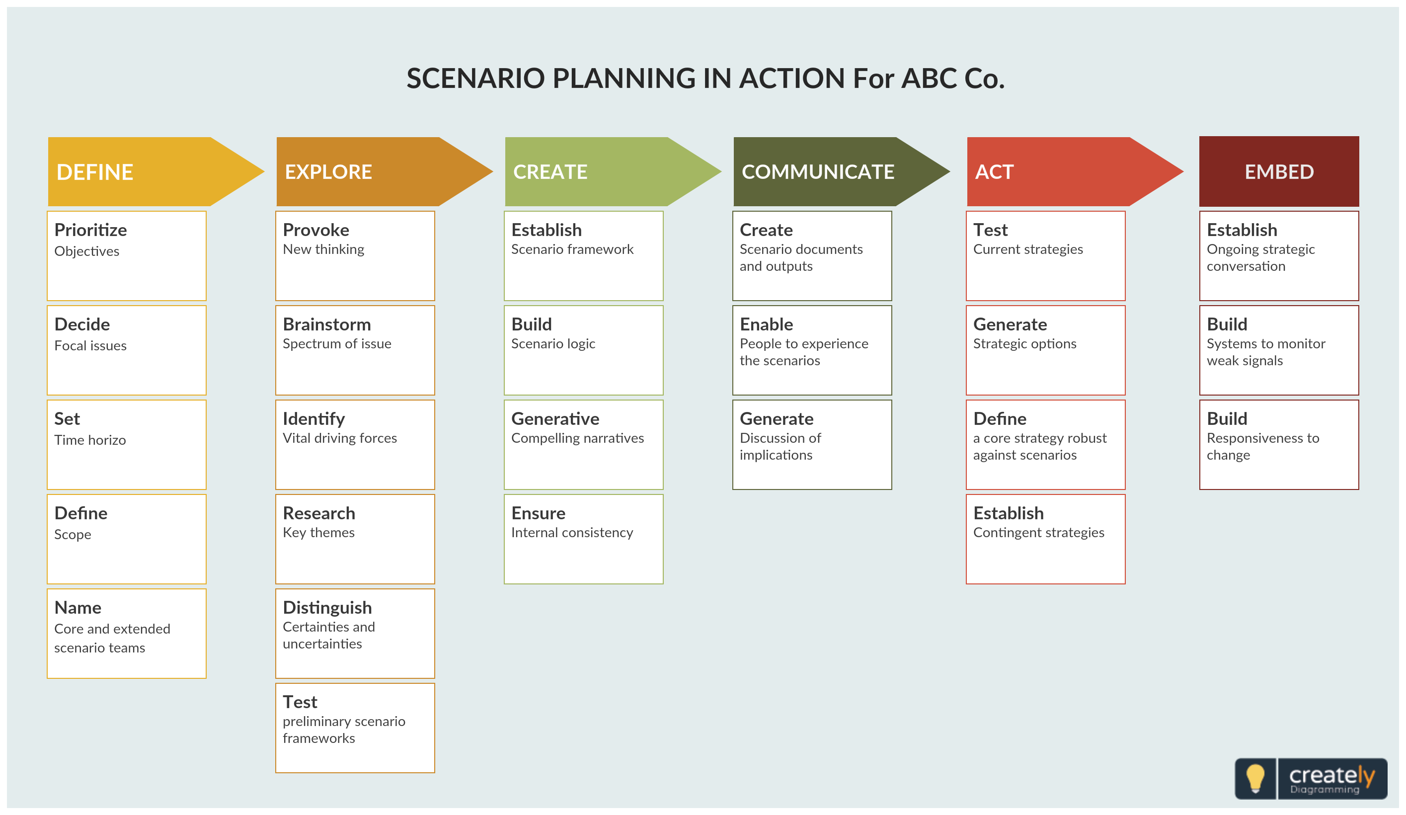 Scenario planning is a tool that you can use to make