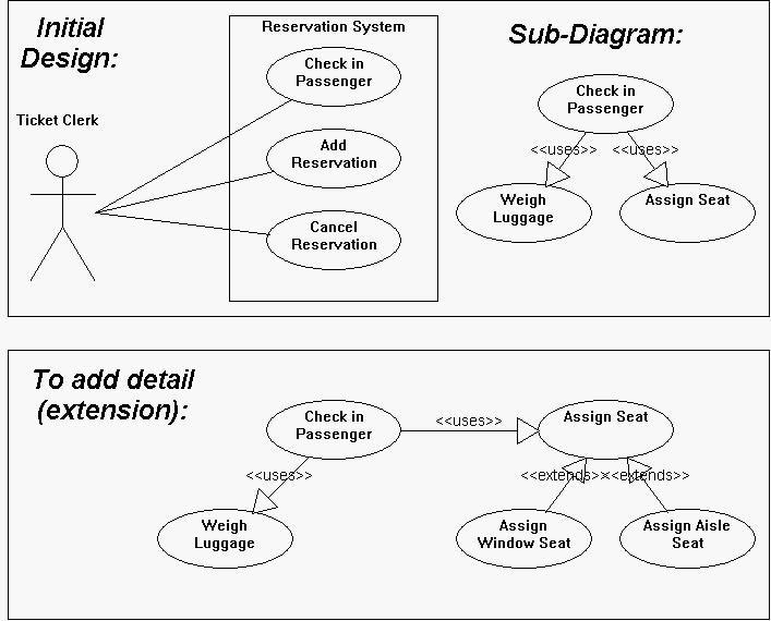 uml use case diagrams  tips
