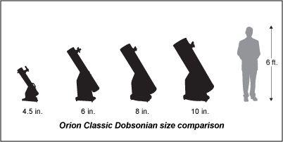 Classic Dob Chart | Astro-nerding it up | Telescope, Weather