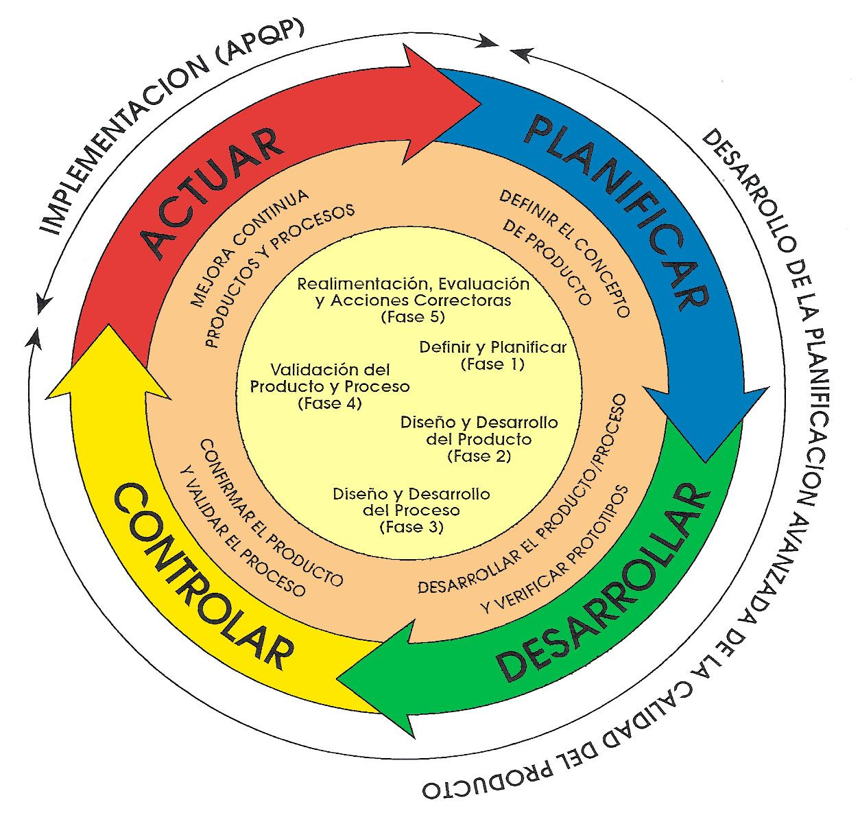 Pdca Cycle Applied To New Products
