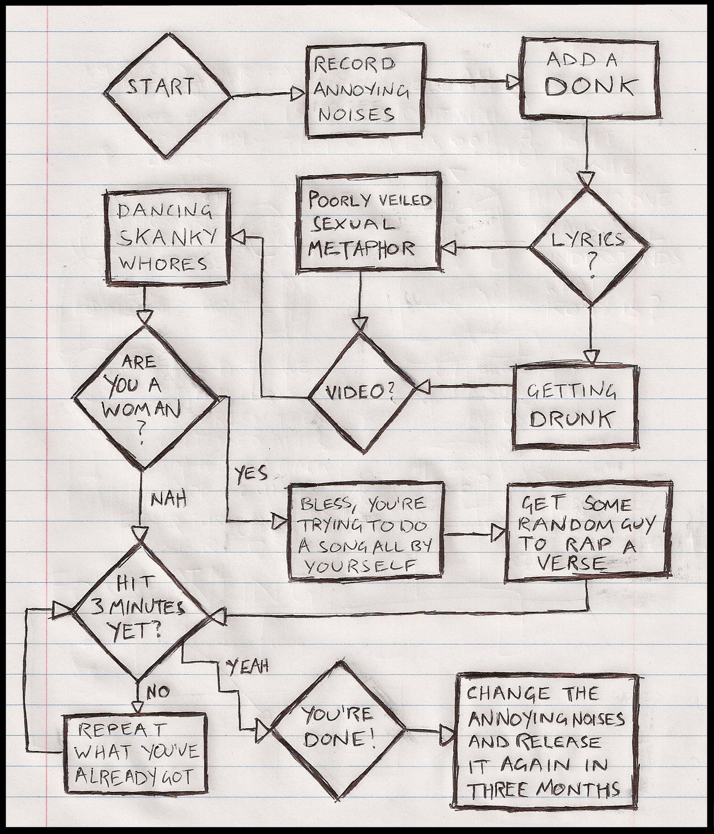 Music Success Flowchart