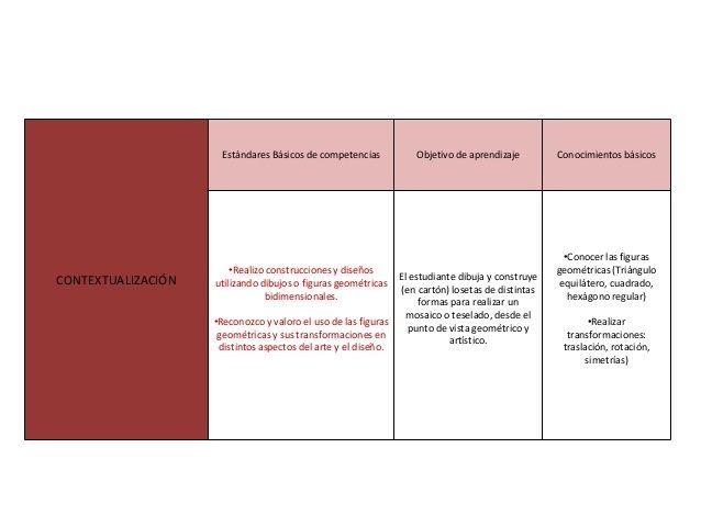METODOLOGÍA EN SECUENCIA DIDÁCTICA MATERIALES Y RECURSOS EDUCATIVOS EXPLORACIÓN DESARROLLO FINALIZACIÓN •Libro Proyecto SE...