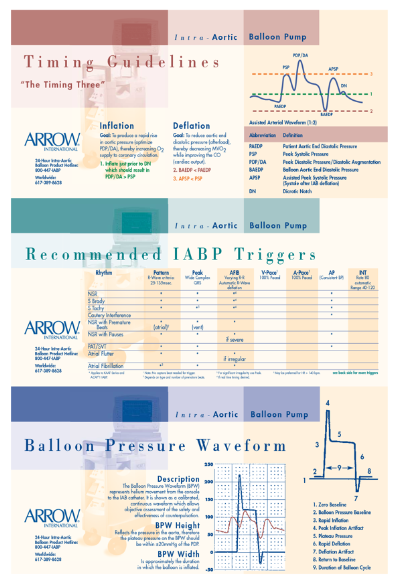 iabp summary timing triggers and waveforms perfect cheat sheet