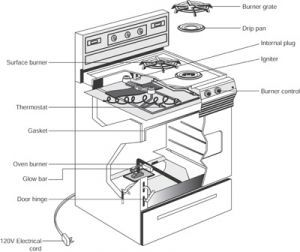 Gas Oven Repair With Images Gas Oven Repair Oven Repair