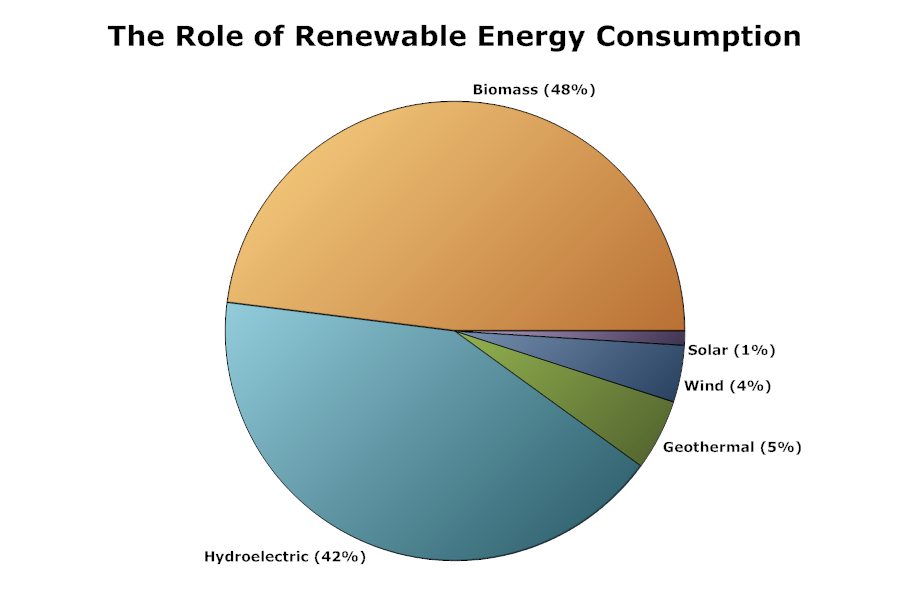 Pie Chart Example Renewable Energy Pie Chart Examples