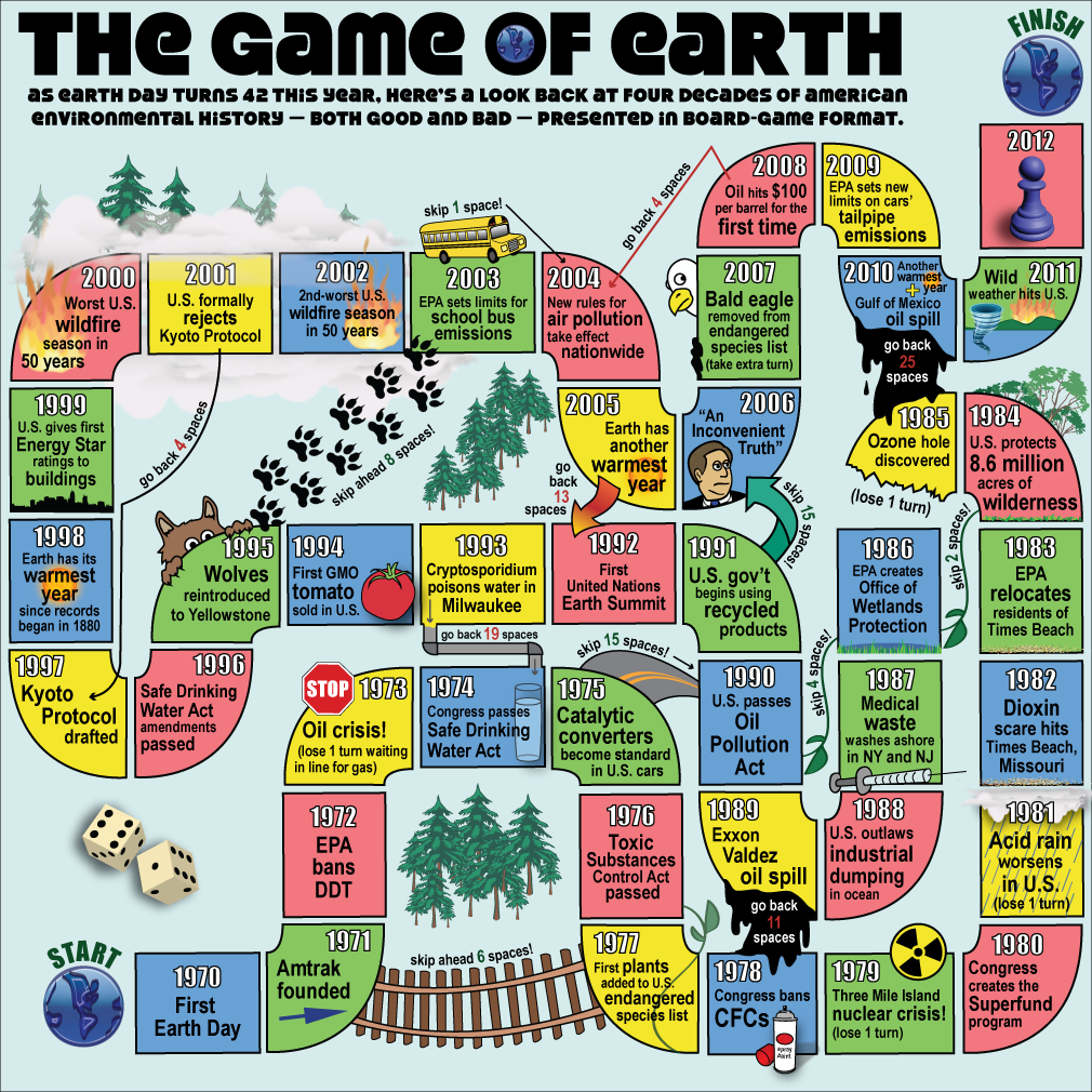 Earth Day The Game Green Infographics Earth Day Games