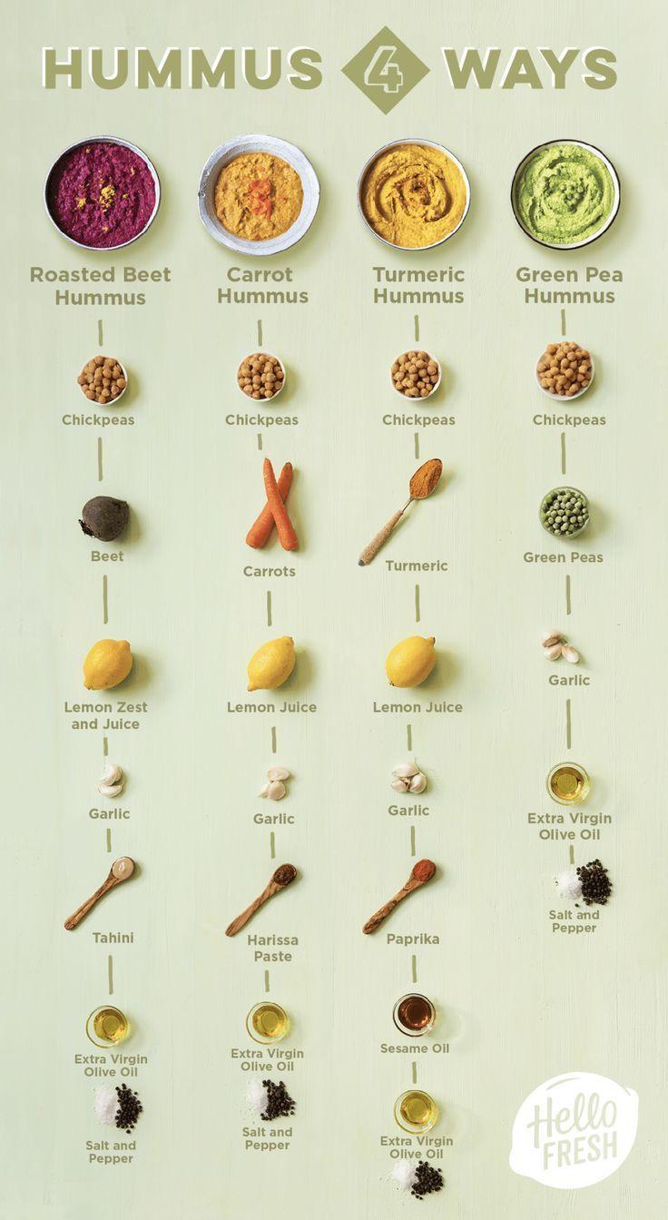 Welches mit Hummus zu essen - #essen #hummus #welches - FİTNESS CENTER #abendessenschnell