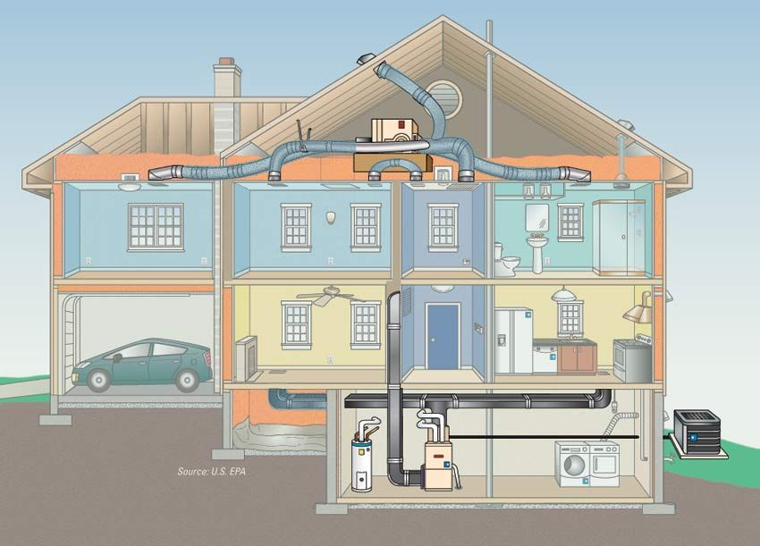 Need More Information About Your Hvac System Check Out Http Www