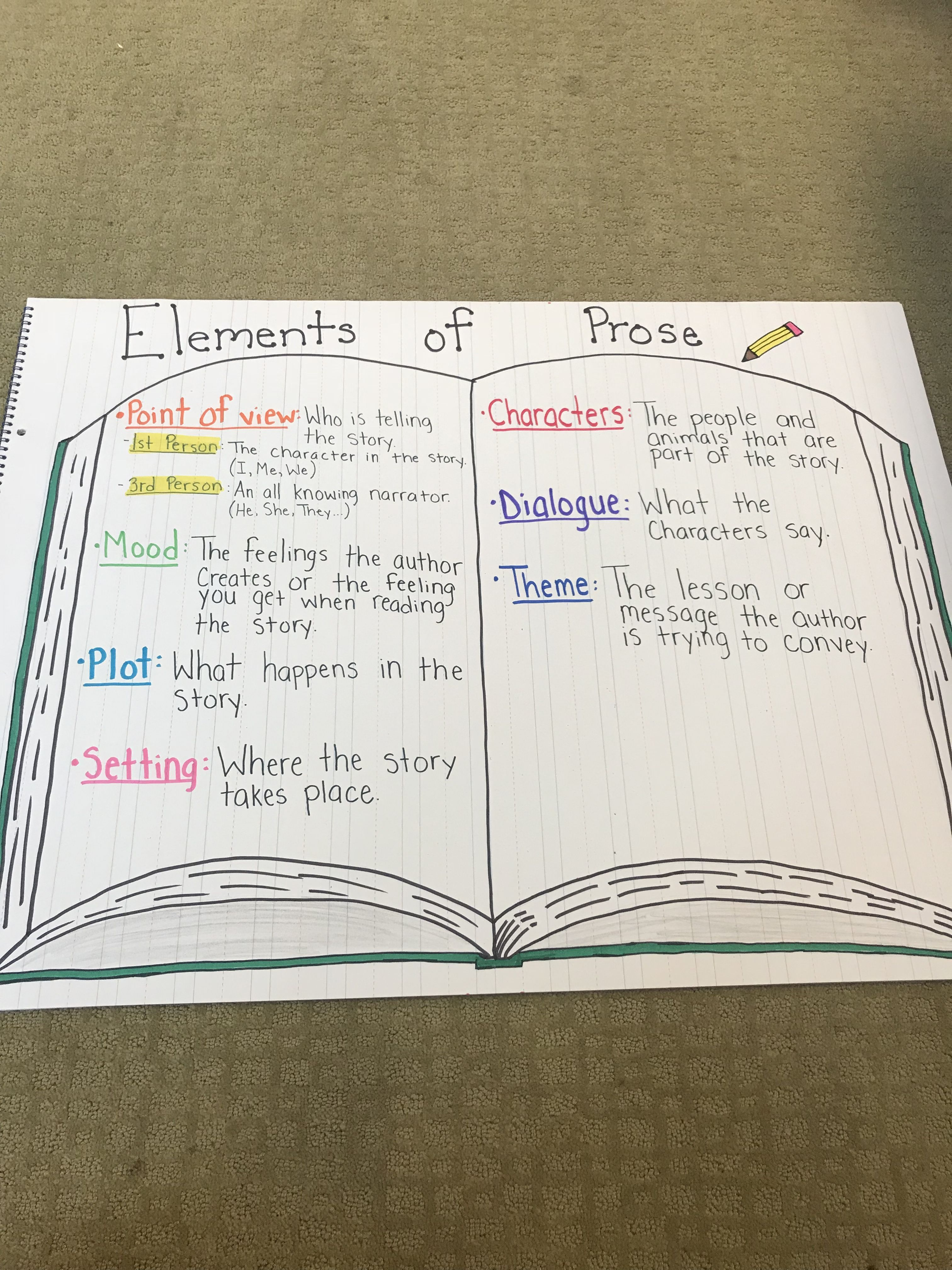 """small resolution of Elements of Prose"""" anchor chart"""