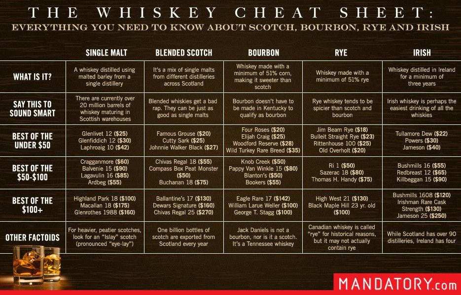 The Quick and Easy Guide to Single Malt2C Rye and Irish ...