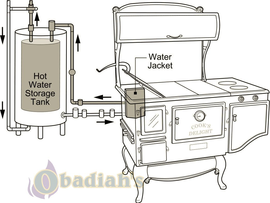 Domestic Hot Water with Elmira Stove - Obadiah\'s Cookstove Community ...