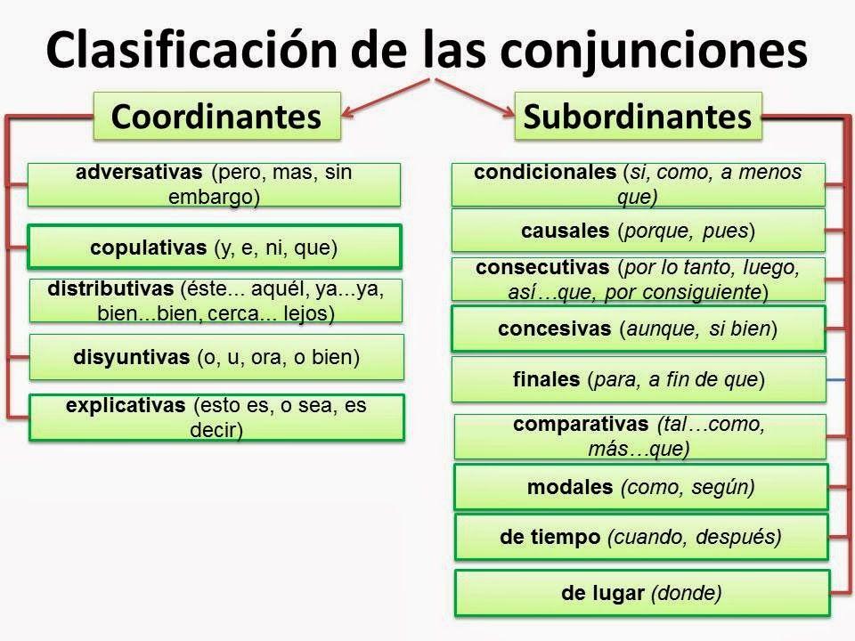 Preposiciones y conjunciones yahoo dating