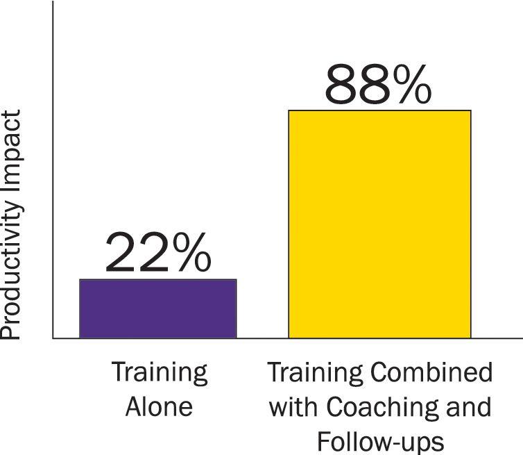 Top Sales Training Programs