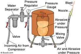 Image result for homemade sandblaster plans