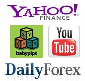 Babypips Yahoo Finance Daily Forex And You Whoknows
